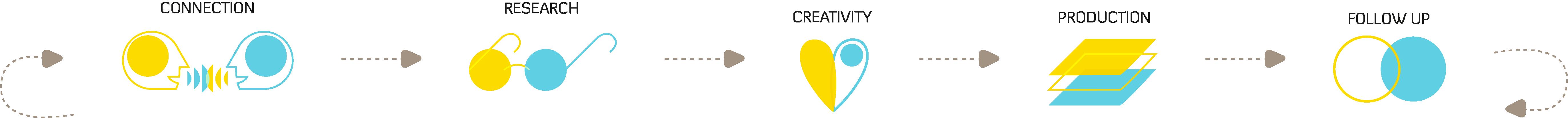 design process graphic